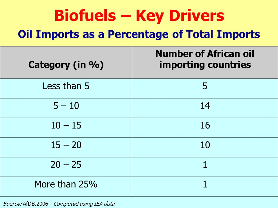 Biofuels – Key Drivers Oil Imports as a Percentage of Total Imports Oil Imports as a Percentage of Total Imports Category (in %) Number of African oil importing countries Less than 55 5 – 1014 10 – 1516 15 – 2010 20 – 251 More than 25%1 Source: AfDB,2006 - Computed using IEA data