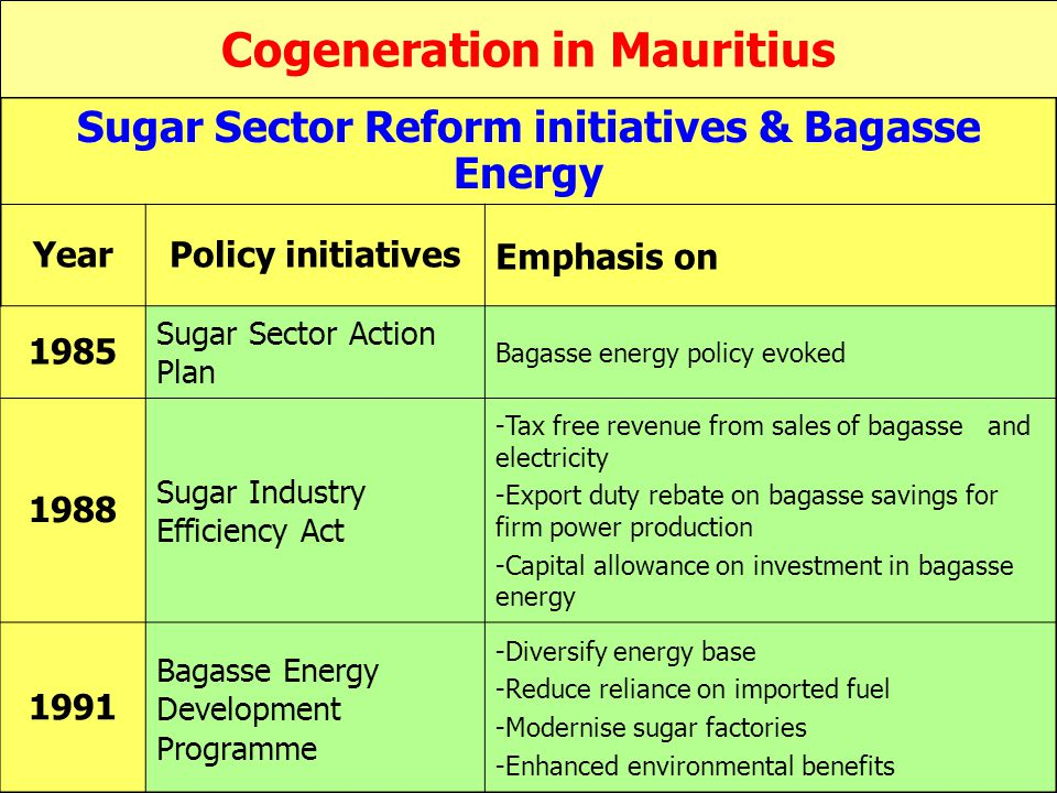 Sugar Sector Reform initiatives & Bagasse Energy YearPolicy initiatives Emphasis on 1985 Sugar Sector Action Plan Bagasse energy policy evoked 1988 Sugar Industry Efficiency Act -Tax free revenue from sales of bagasse and electricity -Export duty rebate on bagasse savings for firm power production -Capital allowance on investment in bagasse energy 1991 Bagasse Energy Development Programme -Diversify energy base -Reduce reliance on imported fuel -Modernise sugar factories -Enhanced environmental benefits Cogeneration in Mauritius