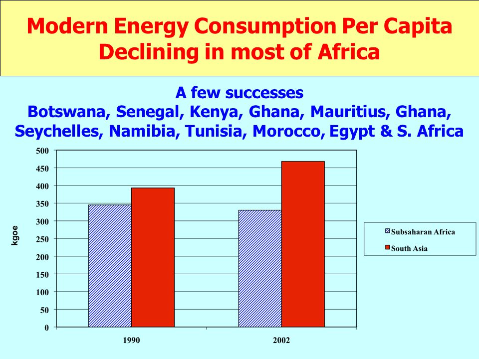 Modern Energy Consumption Per Capita Declining in most of Africa A few successes Botswana, Senegal, Kenya, Ghana, Mauritius, Ghana, Seychelles, Namibia, Tunisia, Morocco, Egypt & S.