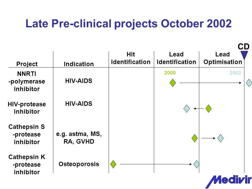Late Pre-clinical projects October 2002 Hit Identification Lead Identification Lead Optimisation Project Indication NNRTI -polymerase inhibitor HIV-protease inhibitor Cathepsin S -protease inhibitor Cathepsin K -protease inhibitor CD HIV-AIDS e.g.