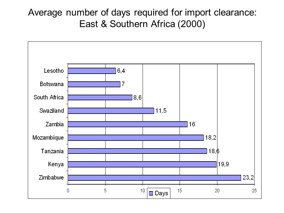 Average number of days required for import clearance: East & Southern Africa (2000)