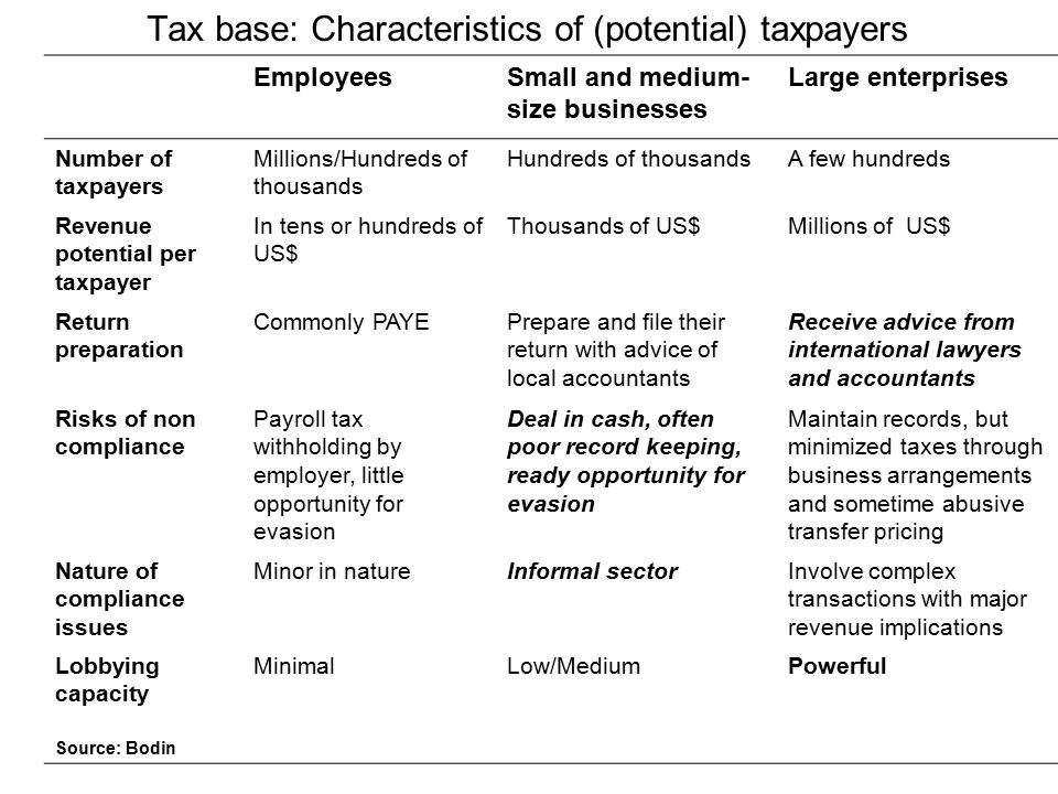 Tax base: Characteristics of (potential) taxpayers EmployeesSmall and medium- size businesses Large enterprises Number of taxpayers Millions/Hundreds of thousands Hundreds of thousandsA few hundreds Revenue potential per taxpayer In tens or hundreds of US$ Thousands of US$Millions of US$ Return preparation Commonly PAYEPrepare and file their return with advice of local accountants Receive advice from international lawyers and accountants Risks of non compliance Payroll tax withholding by employer, little opportunity for evasion Deal in cash, often poor record keeping, ready opportunity for evasion Maintain records, but minimized taxes through business arrangements and sometime abusive transfer pricing Nature of compliance issues Minor in natureInformal sectorInvolve complex transactions with major revenue implications Lobbying capacity Source: Bodin MinimalLow/MediumPowerful