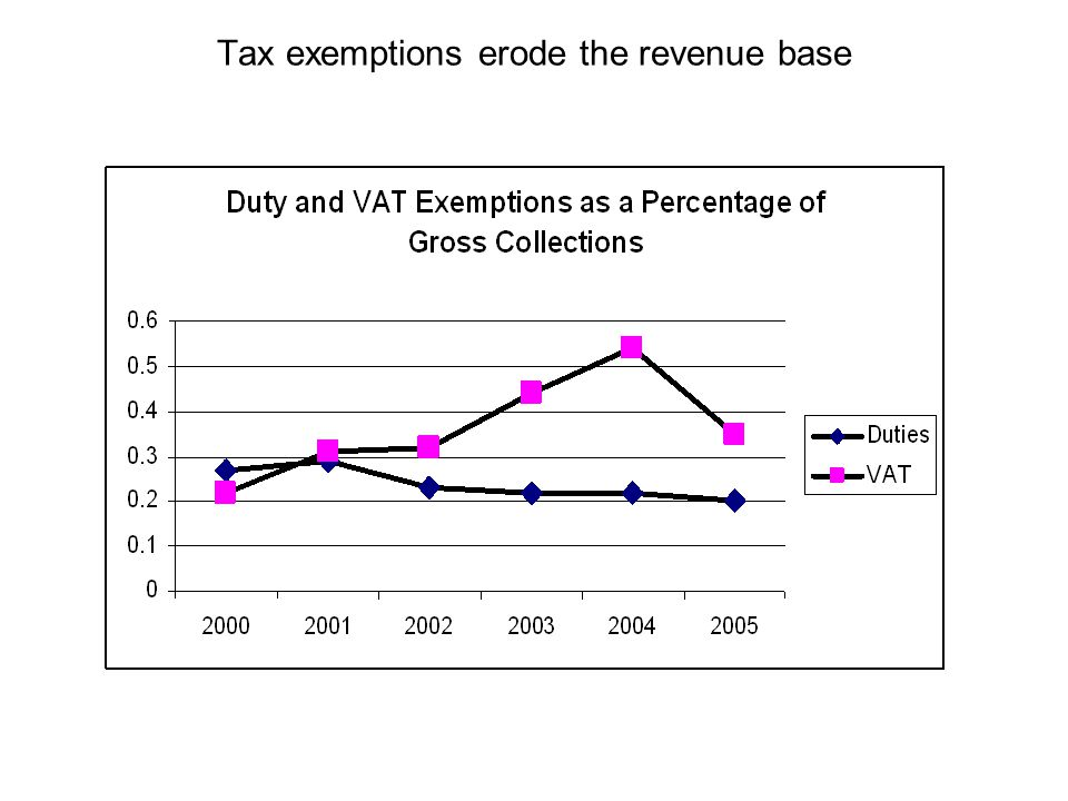 Tax exemptions erode the revenue base
