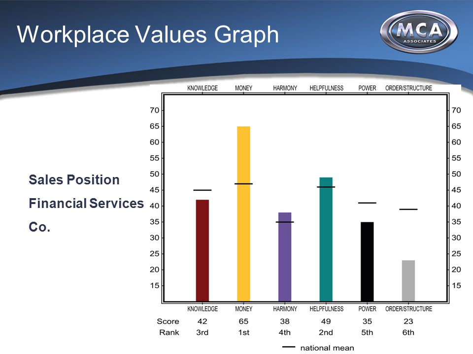 Workplace Values Graph Sales Position Financial Services Co.