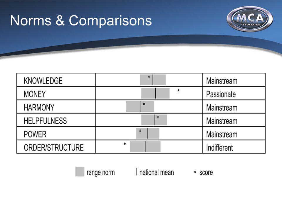 Norms & Comparisons