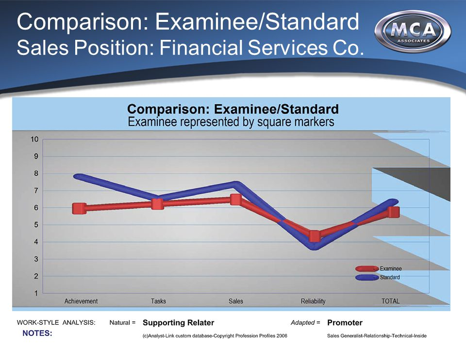 Comparison: Examinee/Standard Sales Position: Financial Services Co.