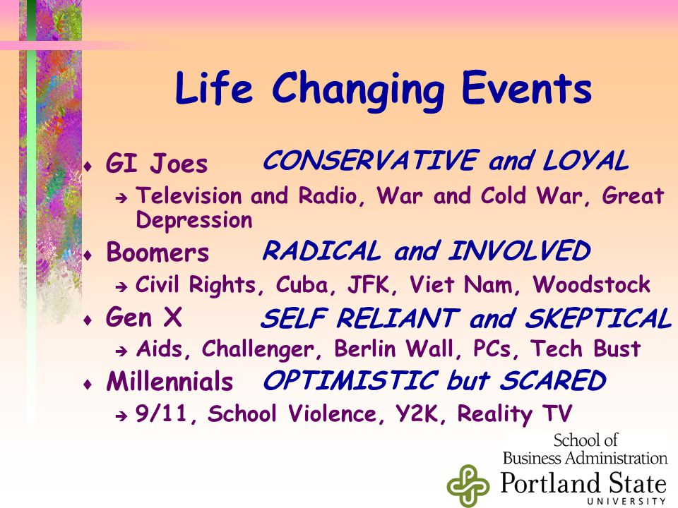 Life Changing Events  GI Joes  Television and Radio, War and Cold War, Great Depression  Boomers  Civil Rights, Cuba, JFK, Viet Nam, Woodstock  Gen X  Aids, Challenger, Berlin Wall, PCs, Tech Bust  Millennials  9/11, School Violence, Y2K, Reality TV CONSERVATIVE and LOYAL RADICAL and INVOLVED SELF RELIANT and SKEPTICAL OPTIMISTIC but SCARED