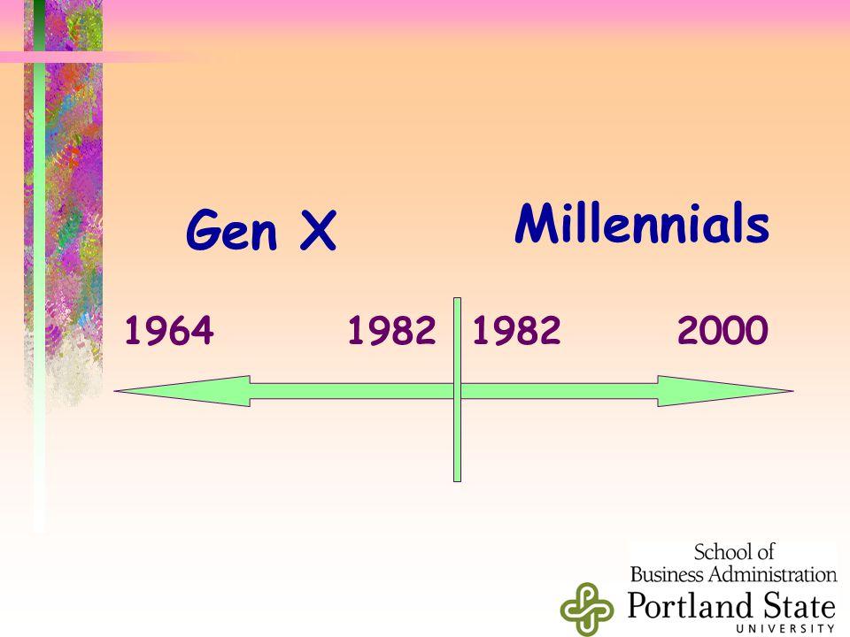 Gen X Millennials 1964 1982 1982 2000