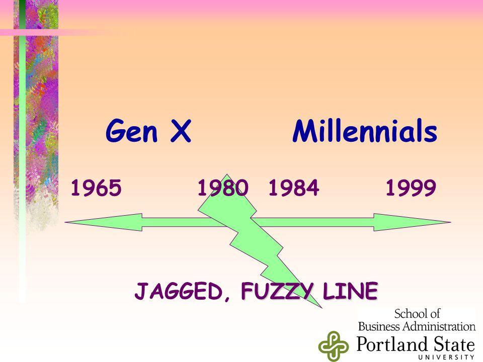 Gen XMillennials 1965 1980 1984 1999 FUZZY LINE JAGGED, FUZZY LINE