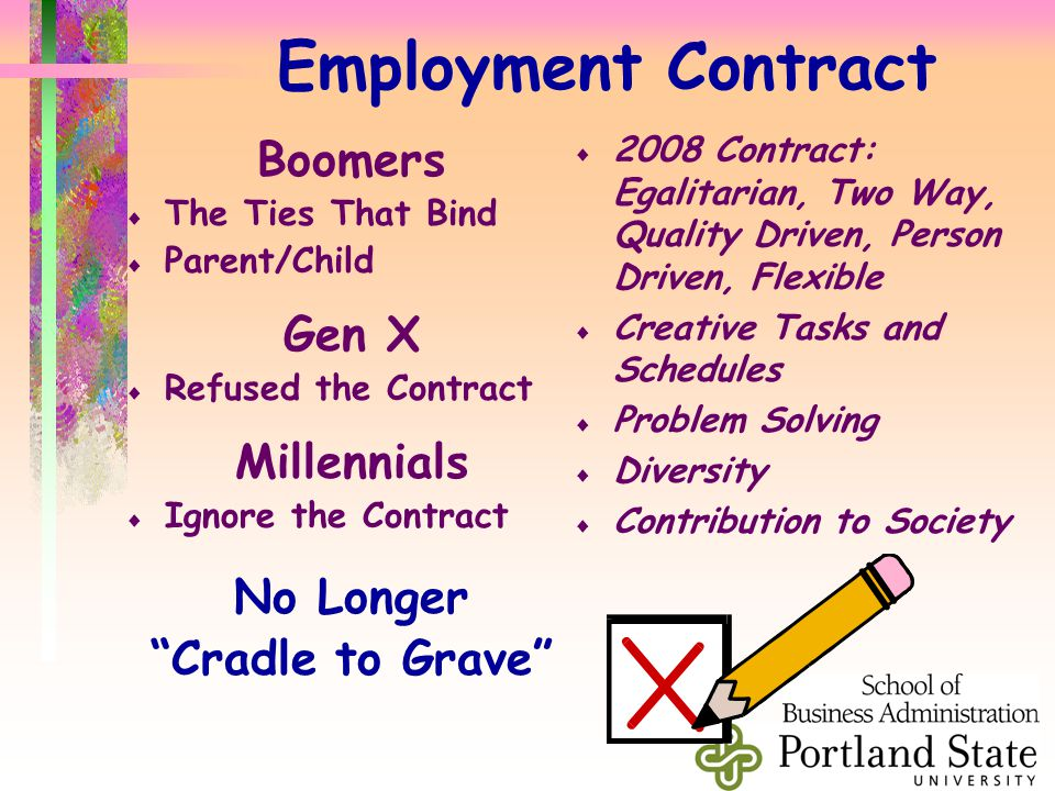 Employment Contract Boomers  The Ties That Bind  Parent/Child Gen X  Refused the Contract Millennials  Ignore the Contract No Longer Cradle to Grave  2008 Contract: Egalitarian, Two Way, Quality Driven, Person Driven, Flexible  Creative Tasks and Schedules  Problem Solving  Diversity  Contribution to Society