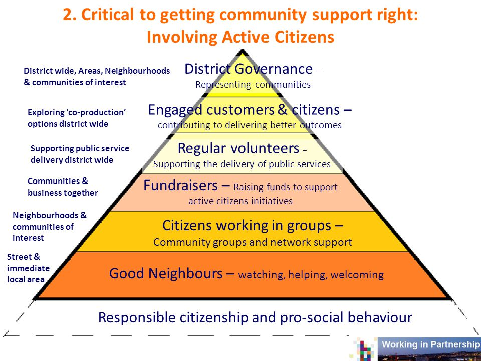 Responsible citizenship and pro-social behaviour Good Neighbours – watching, helping, welcoming Citizens working in groups – Community groups and network support Street & immediate local area Neighbourhoods & communities of interest Fundraisers – Raising funds to support active citizens initiatives Regular volunteers – Supporting the delivery of public services Engaged customers & citizens – contributing to delivering better outcomes District Governance – Representing communities Communities & business together Supporting public service delivery district wide Exploring 'co-production' options district wide District wide, Areas, Neighbourhoods & communities of interest 2.