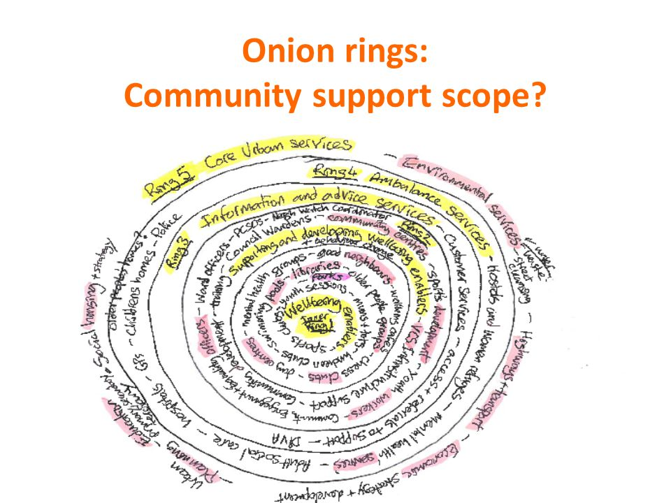 Onion rings: Community support scope