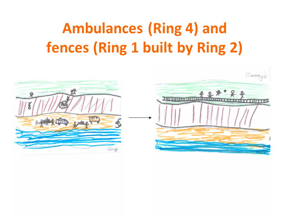 Budgets Existing community support (Fence services – Inner two rings) Can getting community support right mean we could disinvest in some ambulance services.