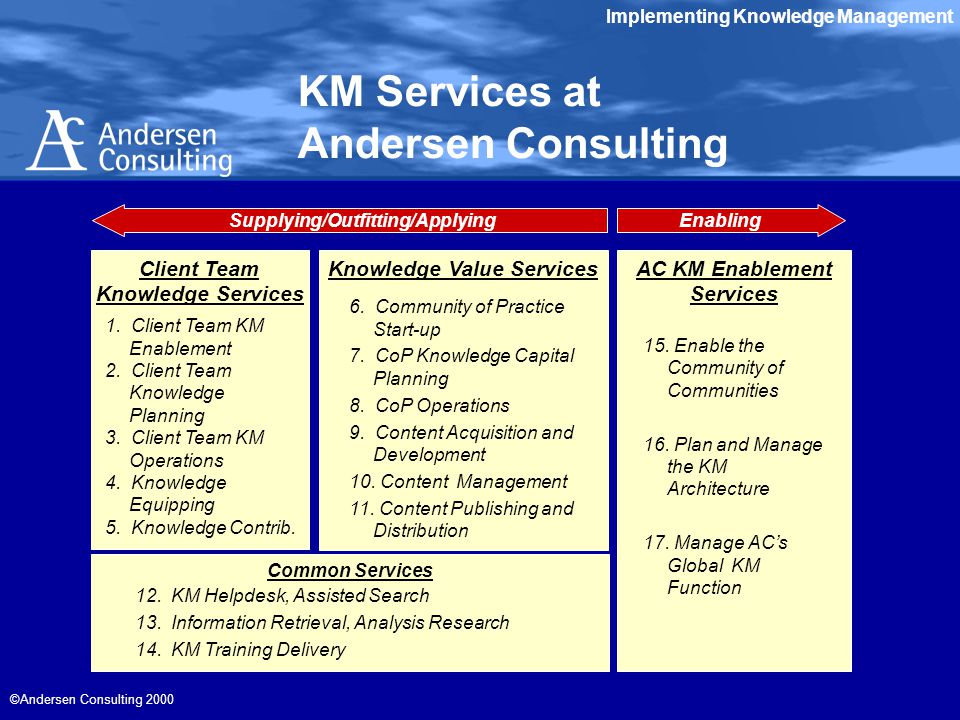 Implementing Knowledge Management ©Andersen Consulting 2000 KM Services at Andersen Consulting Common Services AC KM Enablement Services Knowledge Value Services 6.