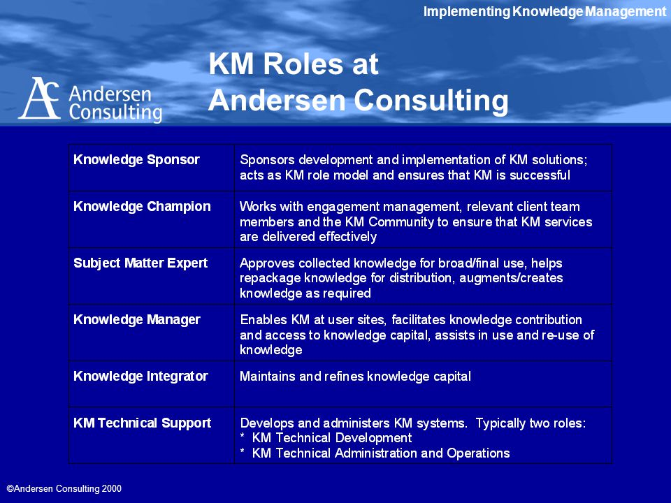 Implementing Knowledge Management ©Andersen Consulting 2000 KM Roles at Andersen Consulting