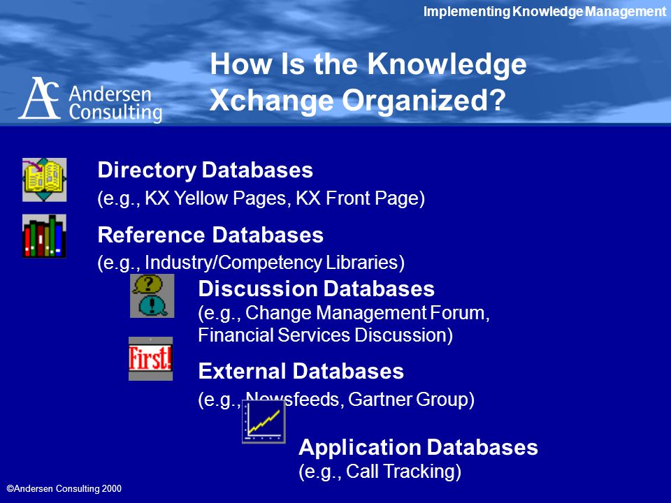 Implementing Knowledge Management ©Andersen Consulting 2000 Directory Databases (e.g., KX Yellow Pages, KX Front Page) Reference Databases (e.g., Industry/Competency Libraries) Discussion Databases (e.g., Change Management Forum, Financial Services Discussion) External Databases (e.g., Newsfeeds, Gartner Group) Application Databases (e.g., Call Tracking) How Is the Knowledge Xchange Organized