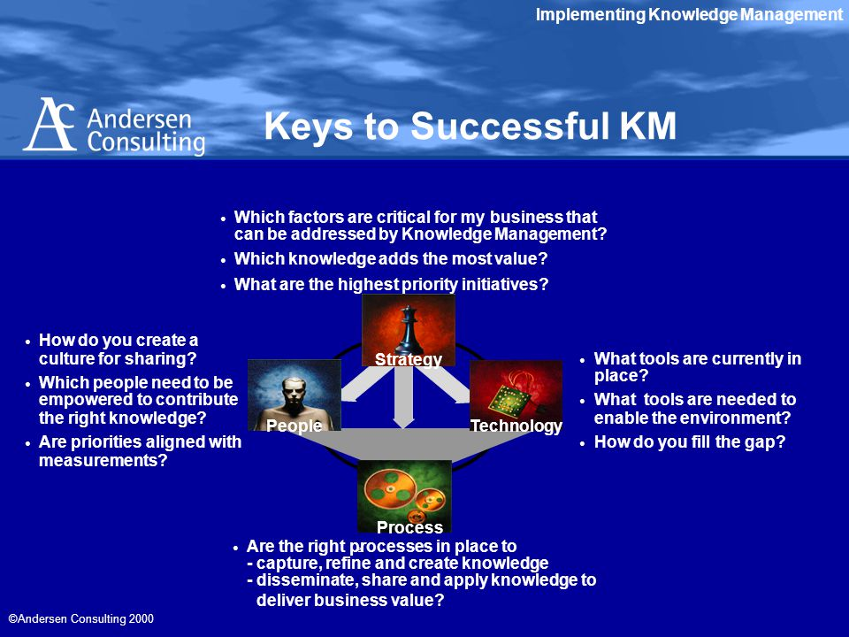 Implementing Knowledge Management ©Andersen Consulting 2000 Keys to Successful KM © Strategy TechnologyPeople Process How do you create a culture for sharing.