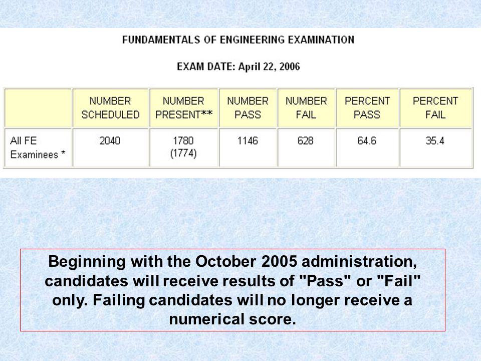 Beginning with the October 2005 administration, candidates will receive results of Pass or Fail only.