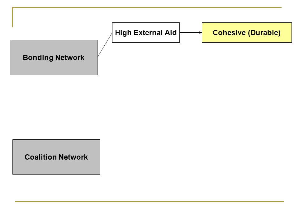 Bonding Network Coalition Network High External AidCohesive (Durable)