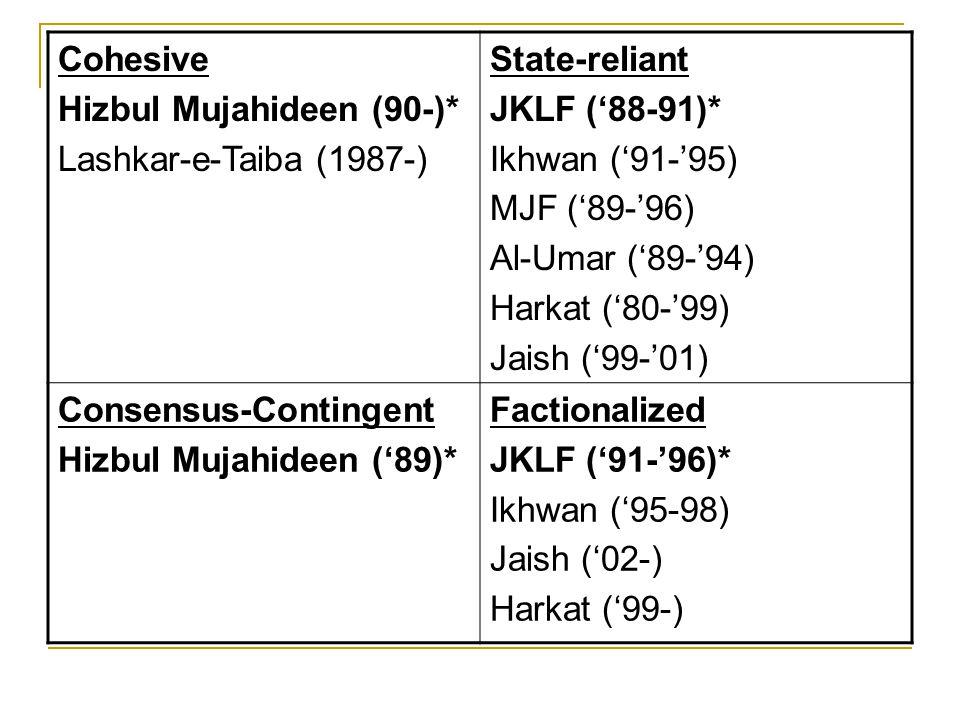 Cohesive Hizbul Mujahideen (90-)* Lashkar-e-Taiba (1987-) State-reliant JKLF ('88-91)* Ikhwan ('91-'95) MJF ('89-'96) Al-Umar ('89-'94) Harkat ('80-'9