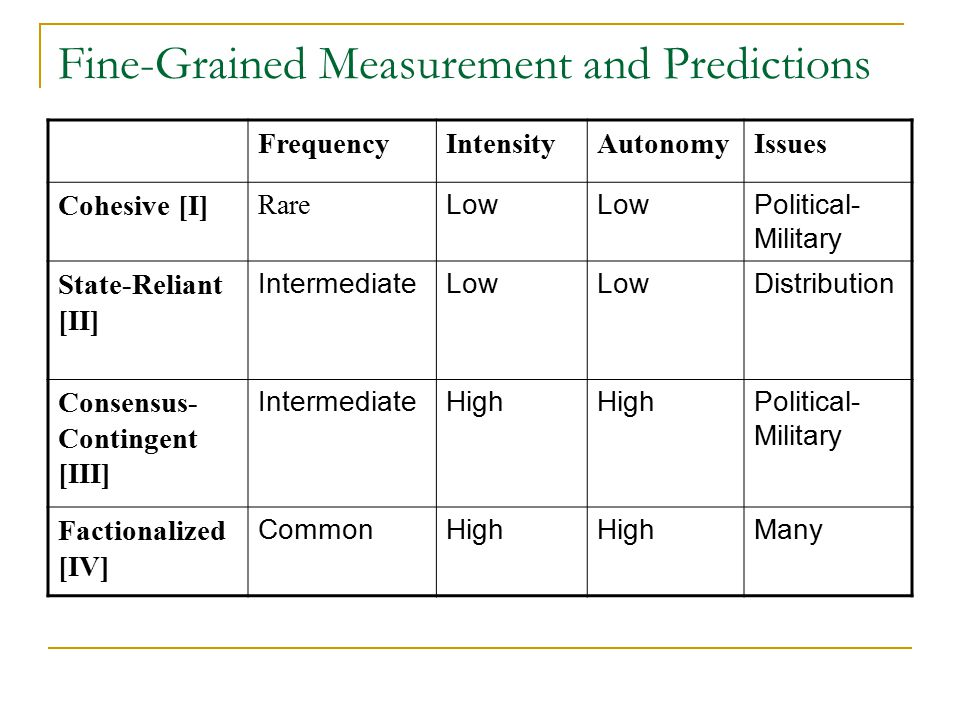 Fine-Grained Measurement and Predictions FrequencyIntensityAutonomyIssues Cohesive [I] Rare Low Political- Military State-Reliant [II] IntermediateLow Distribution Consensus- Contingent [III] IntermediateHigh Political- Military Factionalized [IV] CommonHigh Many