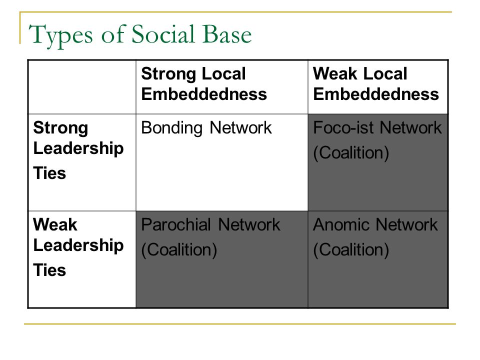Types of Social Base Strong Local Embeddedness Weak Local Embeddedness Strong Leadership Ties Bonding NetworkFoco-ist Network (Coalition) Weak Leadership Ties Parochial Network (Coalition) Anomic Network (Coalition)