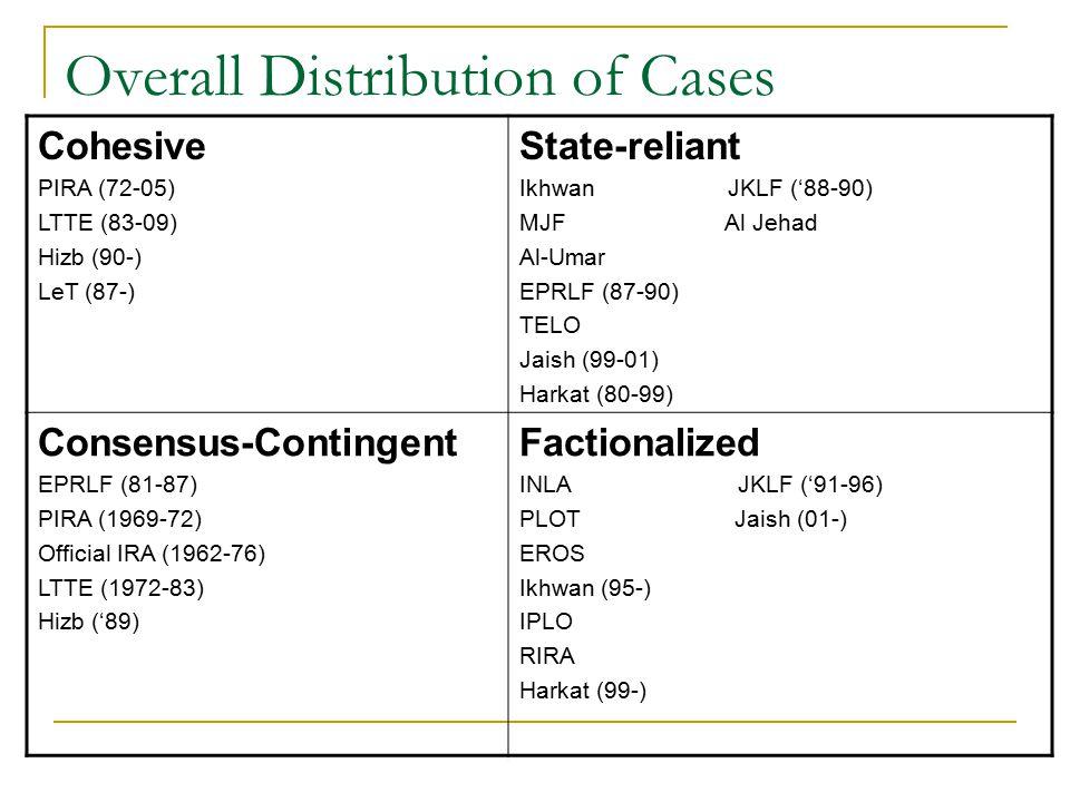 Overall Distribution of Cases Cohesive PIRA (72-05) LTTE (83-09) Hizb (90-) LeT (87-) State-reliant Ikhwan JKLF ('88-90) MJF Al Jehad Al-Umar EPRLF (8