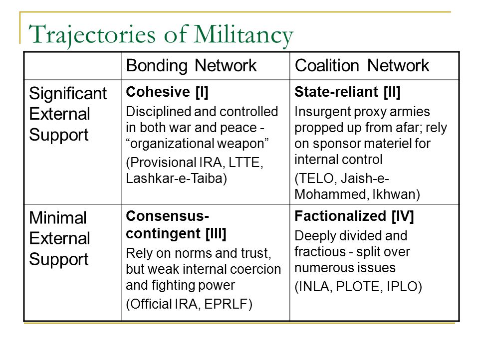 Trajectories of Militancy Bonding NetworkCoalition Network Significant External Support Cohesive [I] Disciplined and controlled in both war and peace - organizational weapon (Provisional IRA, LTTE, Lashkar-e-Taiba) State-reliant [II] Insurgent proxy armies propped up from afar; rely on sponsor materiel for internal control (TELO, Jaish-e- Mohammed, Ikhwan) Minimal External Support Consensus- contingent [III] Rely on norms and trust, but weak internal coercion and fighting power (Official IRA, EPRLF) Factionalized [IV] Deeply divided and fractious - split over numerous issues (INLA, PLOTE, IPLO)