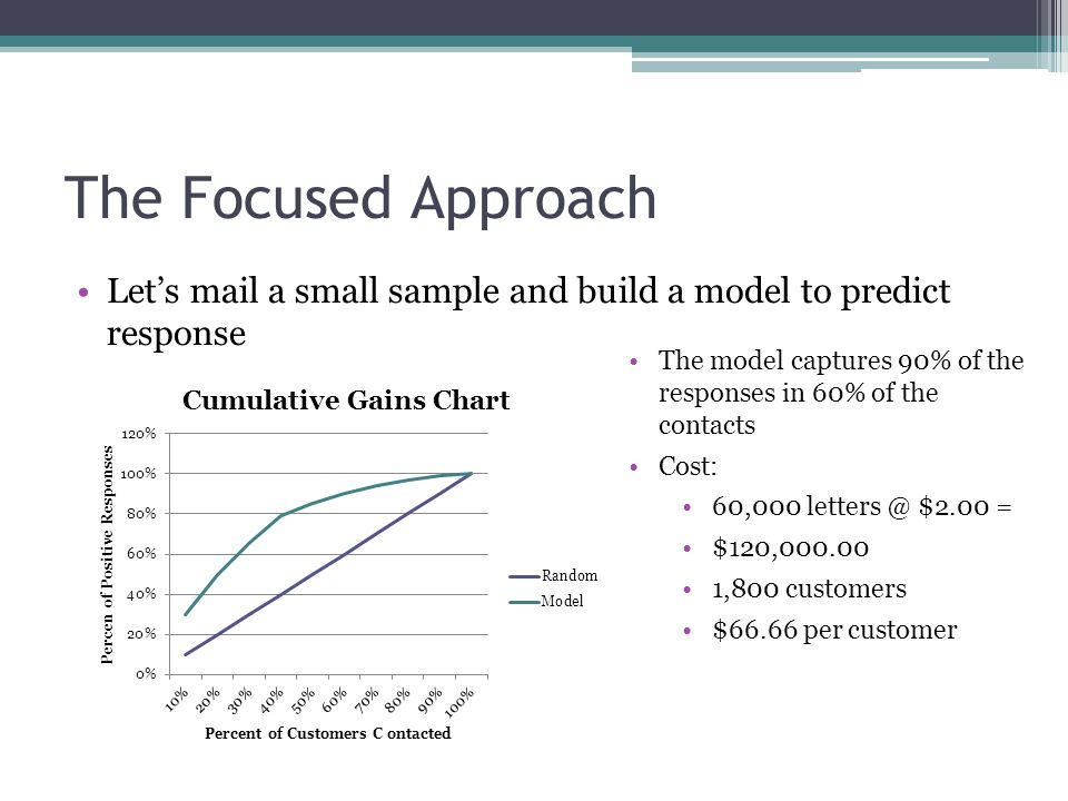 The Focused Approach Let's mail a small sample and build a model to predict response The model captures 90% of the responses in 60% of the contacts Cost: 60,000 letters @ $2.00 = $120,000.00 1,800 customers $66.66 per customer