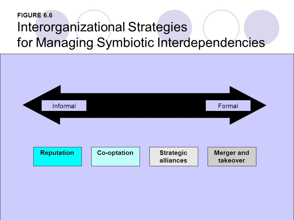 10 FIGURE 6.6 Interorganizational Strategies for Managing Symbiotic Interdependencies Reputation InformalFormal Co-optationStrategic alliances Merger and takeover