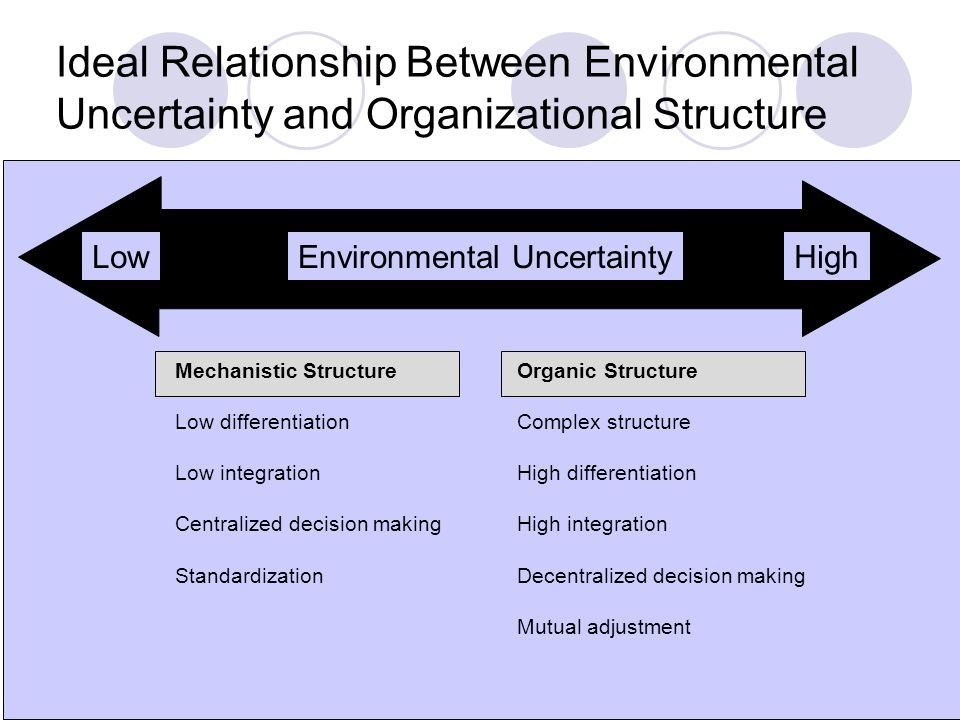 7 Ideal Relationship Between Environmental Uncertainty and Organizational Structure LowHighEnvironmental Uncertainty Mechanistic Structure Low differentiation Low integration Centralized decision making Standardization Organic Structure Complex structure High differentiation High integration Decentralized decision making Mutual adjustment