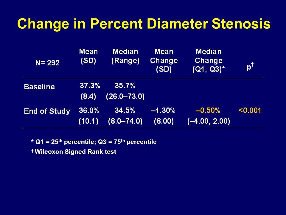 Change in Percent Diameter Stenosis * Q1 = 25 th percentile; Q3 = 75 th percentile † Wilcoxon Signed Rank test