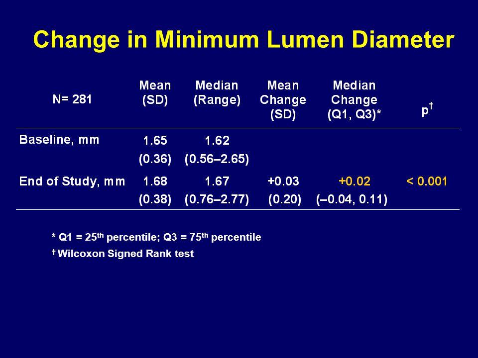 Change in Minimum Lumen Diameter * Q1 = 25 th percentile; Q3 = 75 th percentile † Wilcoxon Signed Rank test