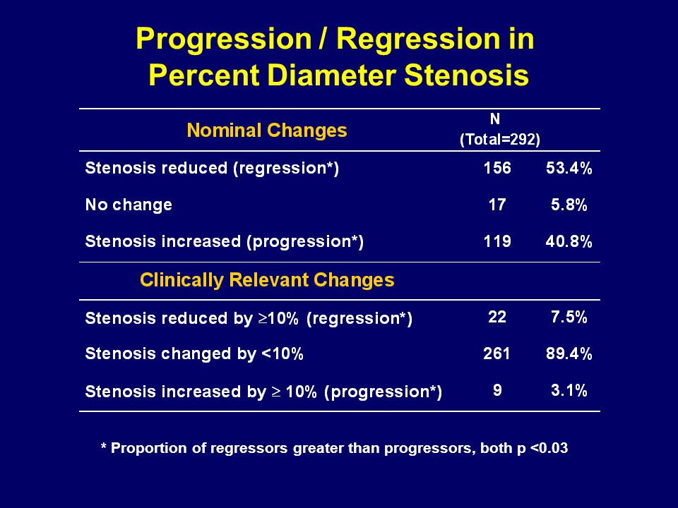 Progression / Regression in Percent Diameter Stenosis * Proportion of regressors greater than progressors, both p <0.03