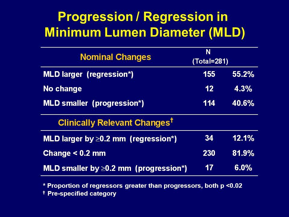 Progression / Regression in Minimum Lumen Diameter (MLD) † Pre-specified category * Proportion of regressors greater than progressors, both p <0.02
