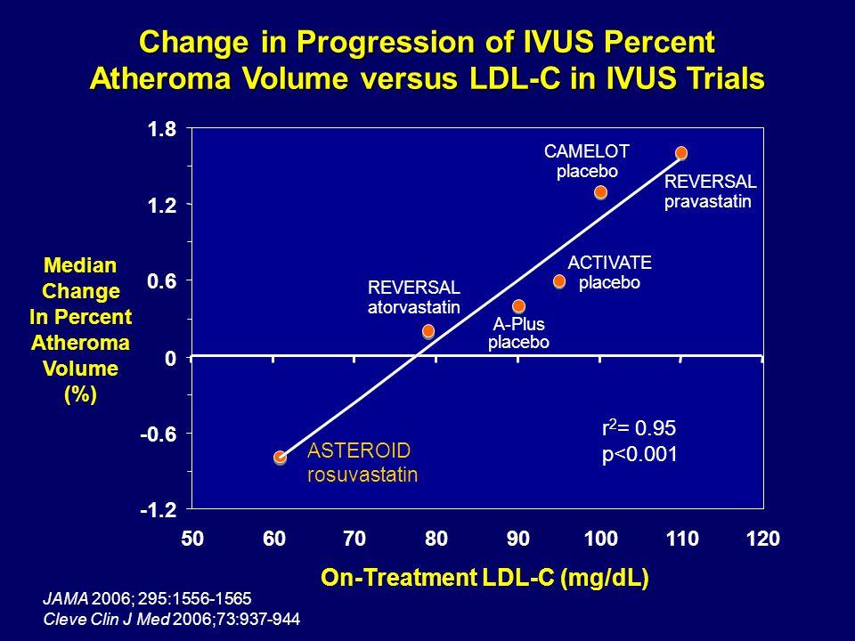 -1.2 -0.6 0 0.6 1.2 1.8 5060708090100110120 Median Change In Percent Atheroma Volume (%) REVERSAL pravastatin REVERSAL atorvastatin CAMELOT placebo A-