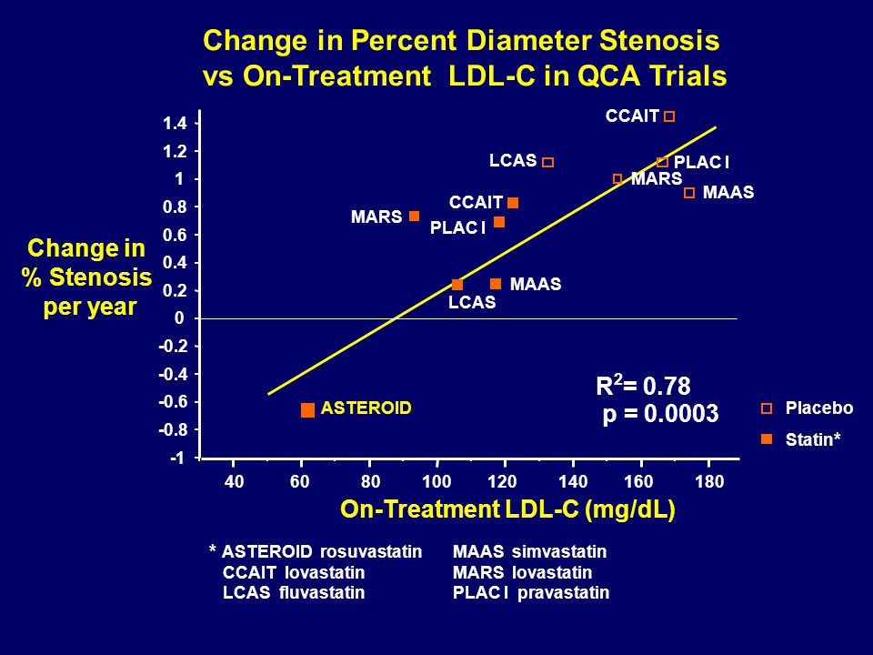 Change in Percent Diameter Stenosis vs On-Treatment LDL-C in QCA Trials -0.8 -0.6 -0.4 -0.2 0 0.2 0.4 0.6 0.8 1 1.2 1.4 Change in % Stenosis per year 40 60 80 100 120 140 160 180 MARS MAAS PLAC I LCAS PLAC I CCAIT LCAS MAAS MARS ASTEROID On-Treatment LDL-C (mg/dL) CCAIT R 2 = 0.78 p = 0.0003 Placebo Statin * * ASTEROID rosuvastatin MAAS simvastatin CCAIT lovastatin MARS lovastatin LCAS fluvastatin PLAC I pravastatin