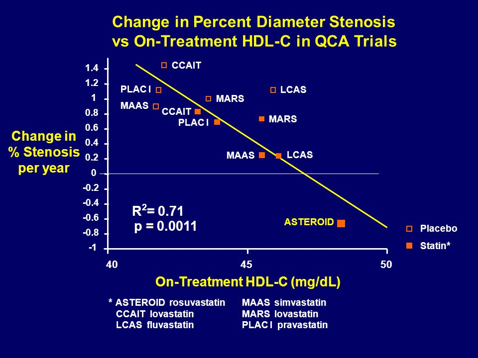 Placebo Statin * * ASTEROID rosuvastatin MAAS simvastatin CCAIT lovastatin MARS lovastatin LCAS fluvastatin PLAC I pravastatin Change in Percent Diameter Stenosis vs On-Treatment HDL-C in QCA Trials -0.8 -0.6 -0.4 -0.2 0 0.2 0.4 0.6 0.8 1 1.2 1.4 MARS MAAS PLAC I LCAS PLAC I CCAIT LCAS MAAS MARS ASTEROID On-Treatment HDL-C (mg/dL) CCAIT 40 45 50 R 2 = 0.71 p = 0.0011 Change in % Stenosis per year