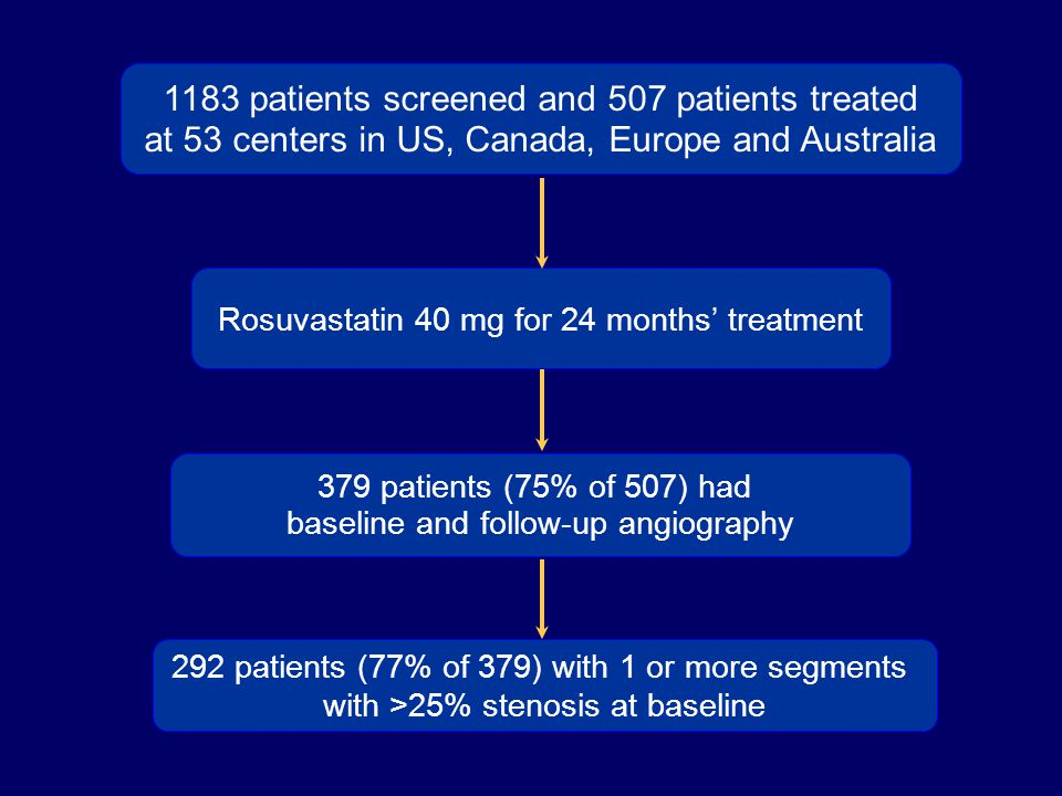 1183 patients screened and 507 patients treated at 53 centers in US, Canada, Europe and Australia Rosuvastatin 40 mg for 24 months' treatment 292 pati