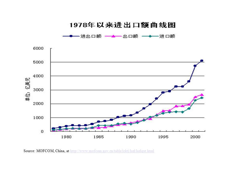 Source: MOFCOM, China, at http://www.mofcom.gov.cn/table/jcktj/lszl/lszlqxt.htmlhttp://www.mofcom.gov.cn/table/jcktj/lszl/lszlqxt.html