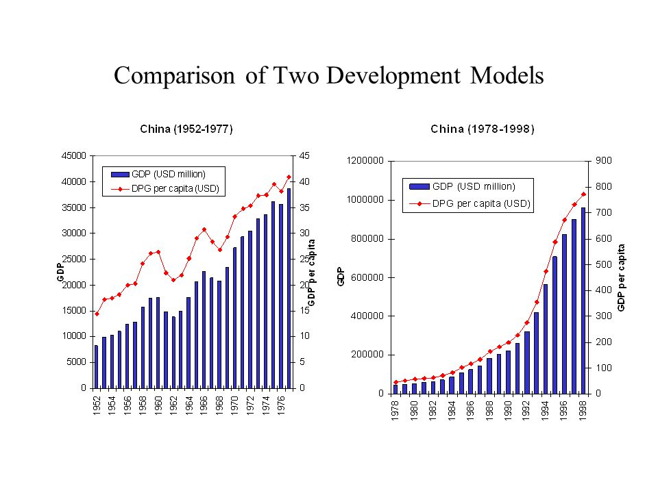 Comparison of Two Development Models