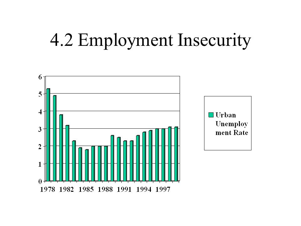 4.2 Employment Insecurity