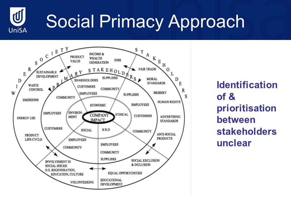 Social Primacy Approach Identification of & prioritisation between stakeholders unclear