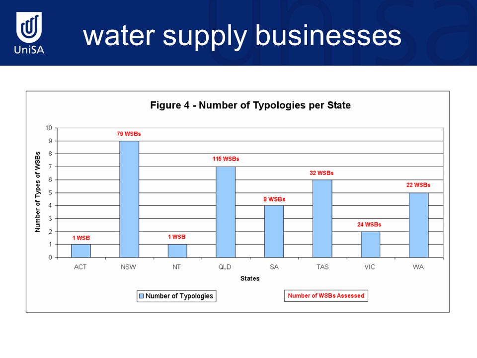 water supply businesses