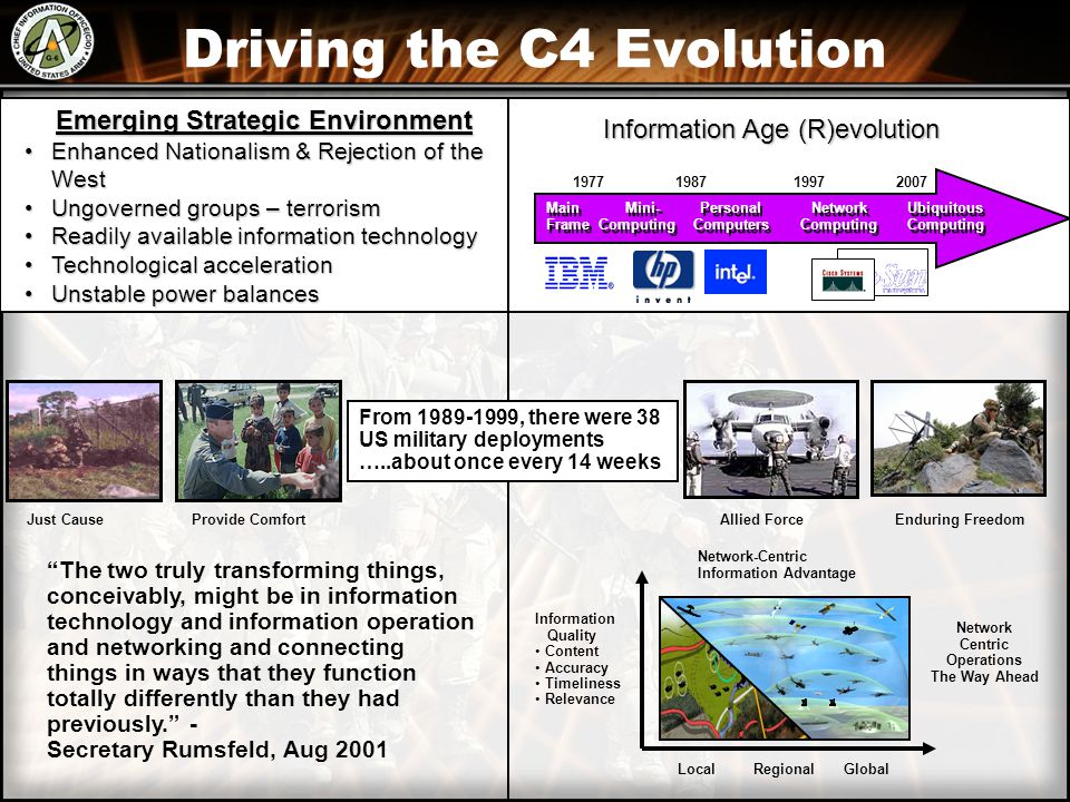 Driving the C4 Evolution Emerging Strategic Environment Emerging Strategic Environment Enhanced Nationalism & Rejection of the WestEnhanced Nationalism & Rejection of the West Ungoverned groups – terrorismUngoverned groups – terrorism Readily available information technologyReadily available information technology Technological accelerationTechnological acceleration Unstable power balancesUnstable power balances Information Age (R)evolution Main Mini- Personal Network Ubiquitous Frame Computing Computers Computing Computing Main Mini- Personal Network Ubiquitous Frame Computing Computers Computing Computing 1977 1987 1997 2007 Just Cause Provide Comfort Allied Force Enduring Freedom The two truly transforming things, conceivably, might be in information technology and information operation and networking and connecting things in ways that they function totally differently than they had previously. - Secretary Rumsfeld, Aug 2001 Information Quality Content Accuracy Timeliness Relevance Local Regional Global Network-Centric Information Advantage Network Centric Operations The Way Ahead From 1989-1999, there were 38 US military deployments …..about once every 14 weeks,