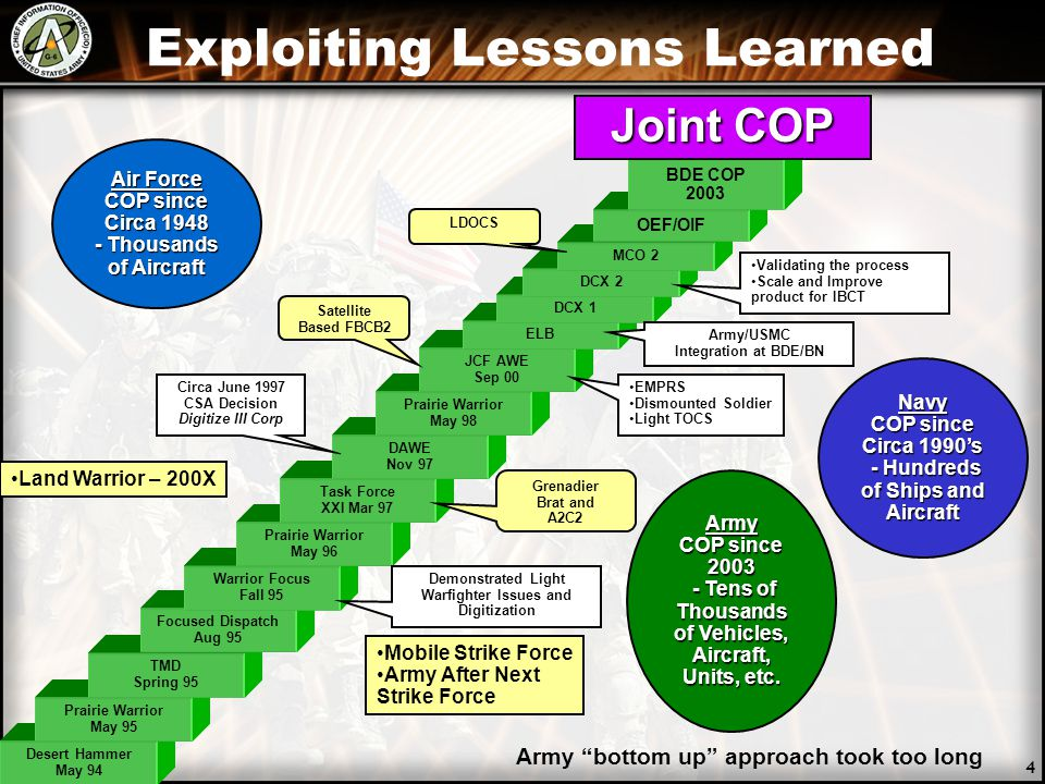Exploiting Lessons Learned Desert Hammer May 94 Prairie Warrior May 95 TMD Spring 95 Focused Dispatch Aug 95 Warrior Focus Fall 95 Prairie Warrior May 96 Task Force XXI Mar 97 DAWE Nov 97 Prairie Warrior May 98 JCF AWE Sep 00 ELB DCX 1 DCX 2 MCO 2 Circa June 1997 CSA Decision Digitize III Corp Demonstrated Light Warfighter Issues and Digitization Grenadier Brat and A2C2 Satellite Based FBCB2 LDOCS EMPRS Dismounted Soldier Light TOCS Army/USMC Integration at BDE/BN Validating the process Scale and Improve product for IBCT Mobile Strike Force Army After Next Strike Force OEF/OIF BDE COP 2003 Joint COP Air Force COP since Circa 1948 - Thousands of Aircraft Navy COP since Circa 1990's - Hundreds of Ships and Aircraft - Hundreds of Ships and Aircraft Army COP since 2003 - Tens of Thousands of Vehicles, Aircraft, Units, etc.