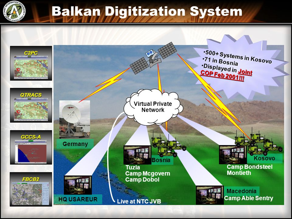 Balkan Digitization System Germany Kosovo C2PC QTRACS FBCB2 GCCS-A 500+ Systems in Kosovo500+ Systems in Kosovo 71 in Bosnia71 in Bosnia Displayed in Joint COP Feb 2001!!!Displayed in Joint COP Feb 2001!!.