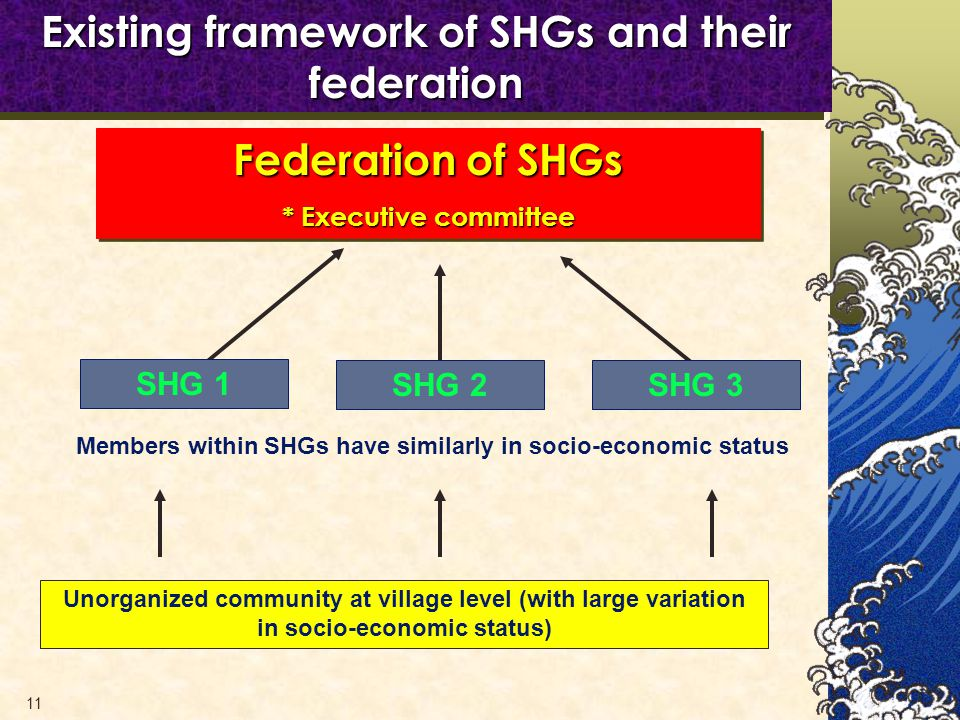 11 Existing framework of SHGs and their federation Unorganized community at village level (with large variation in socio-economic status) Members within SHGs have similarly in socio-economic status SHG 1 SHG 2SHG 3 Federation of SHGs * Executive committee Federation of SHGs * Executive committee