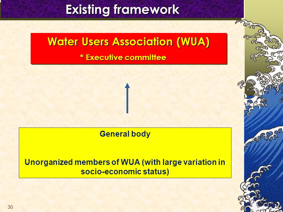 30 General body Unorganized members of WUA (with large variation in socio-economic status) Water Users Association (WUA) * Executive committee * Executive committee Water Users Association (WUA) * Executive committee * Executive committee Existing framework