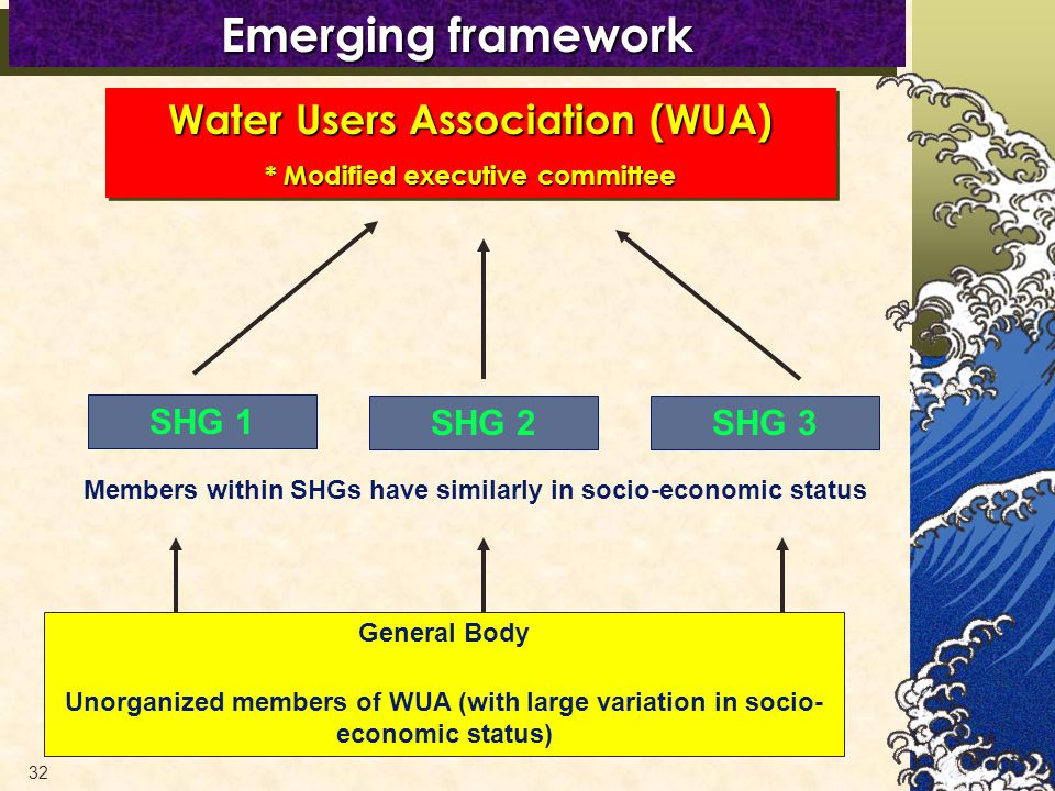 32 General Body Unorganized members of WUA (with large variation in socio- economic status) Members within SHGs have similarly in socio-economic status SHG 1 SHG 2SHG 3 Emerging framework Water Users Association (WUA) * Modified executive committee Water Users Association (WUA) * Modified executive committee
